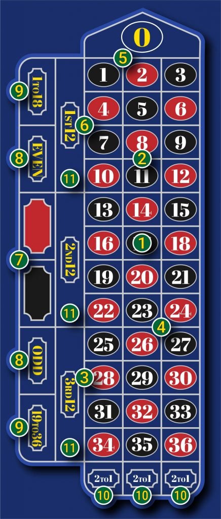 Roulette-table-schematic